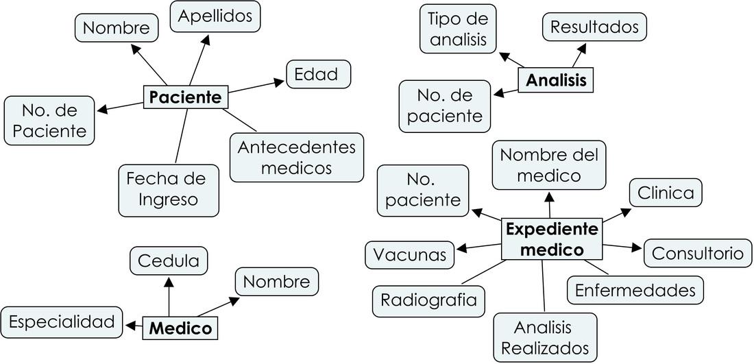 Diagrama entidad relaci n hospital mi sitio - Porta sql server ...